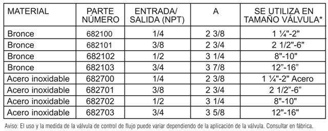 141-3_materials_chart